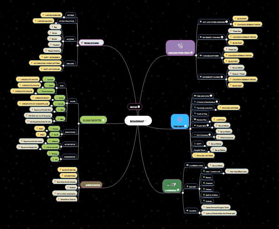 Mind-map with six big projects